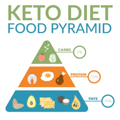 https://www.pinterest.com/elinsimth/ketogenic-guide-for-beginners/